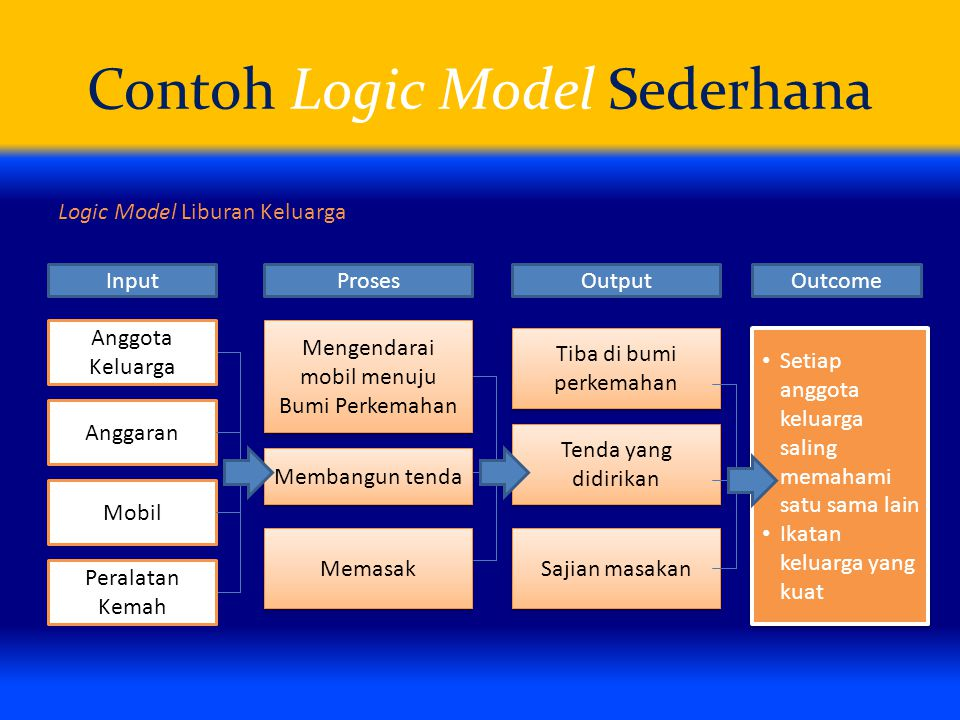 Contoh Logic Model Sederhana