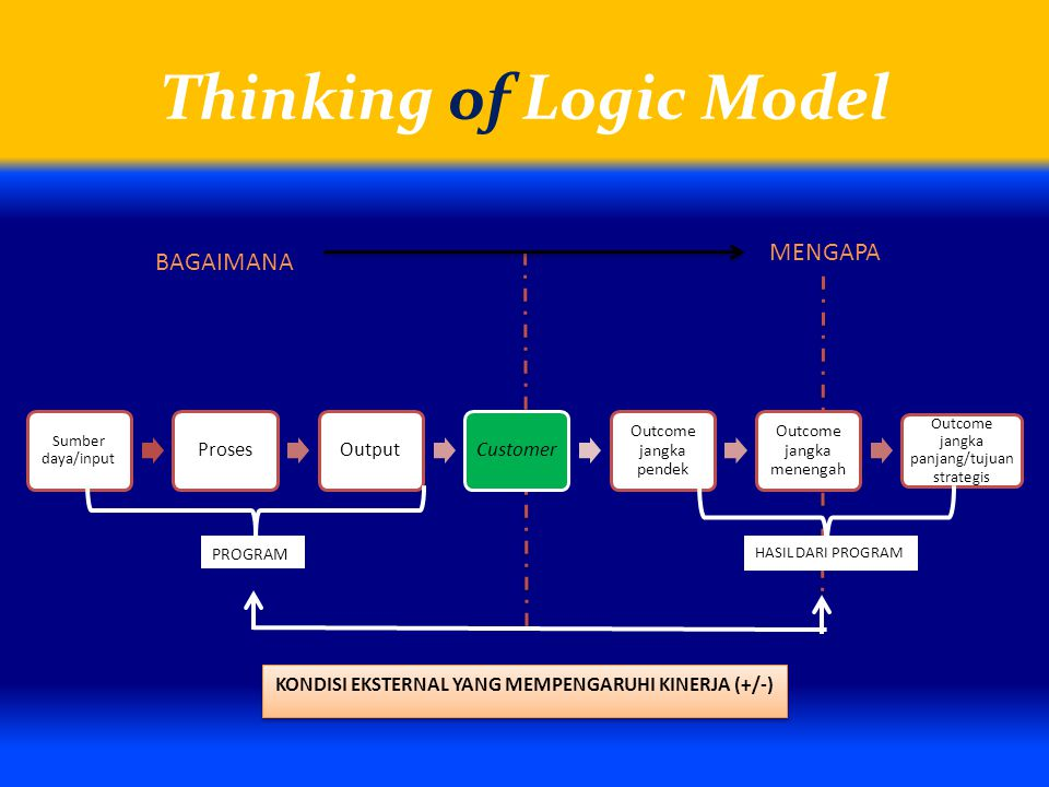 Thinking of Logic Model