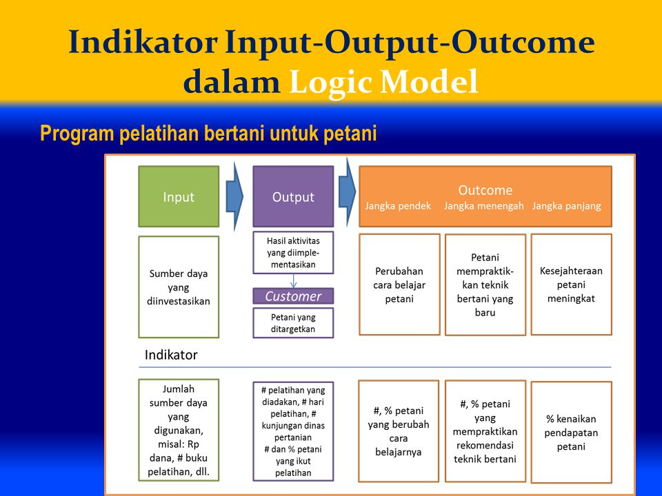 Indikator Input-Output-Outcome dalam Logic Model