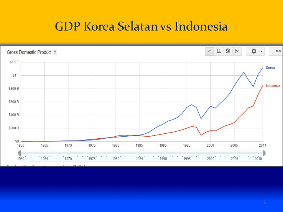 GDP Korea Selatan vs Indonesia