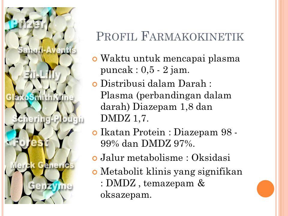 Profil Farmakokinetik