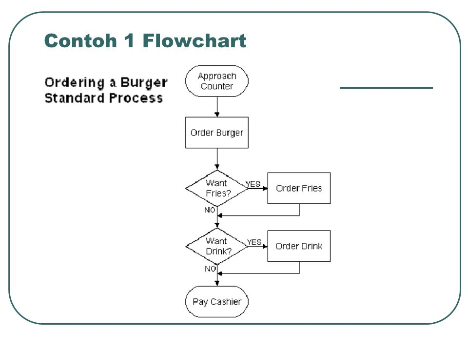 Contoh 1 Flowchart