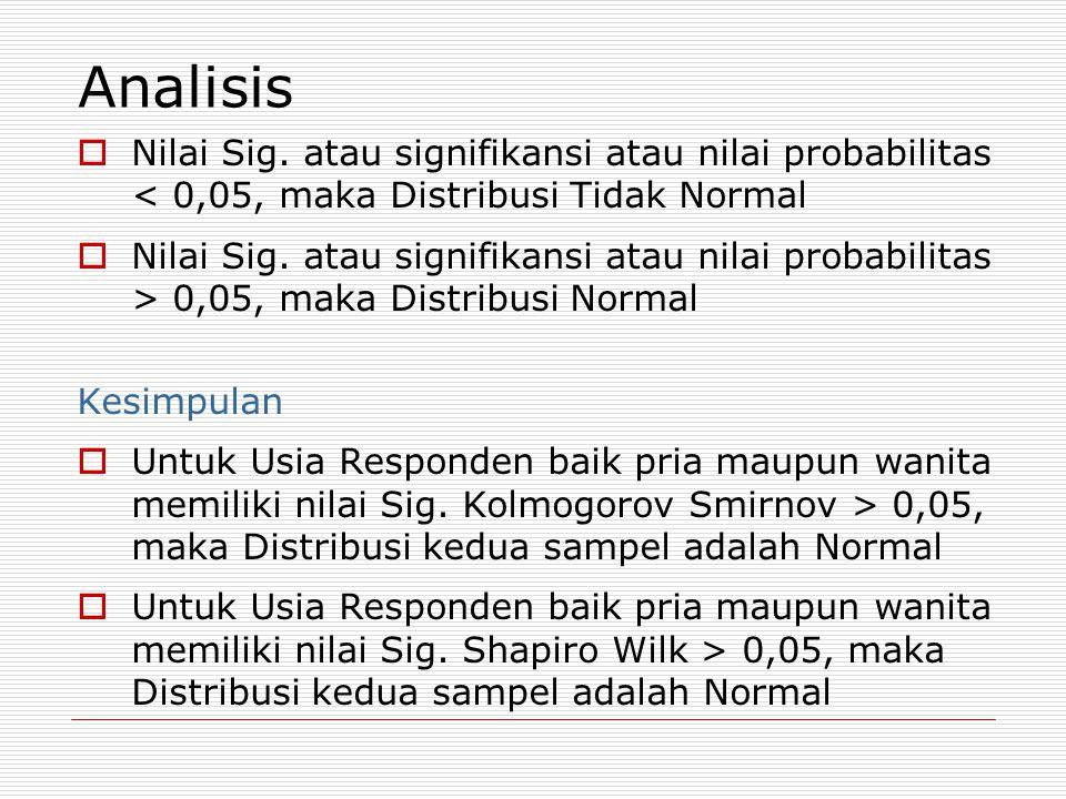 Analisis Nilai Sig. atau signifikansi atau nilai probabilitas < 0,05, maka Distribusi Tidak Normal.
