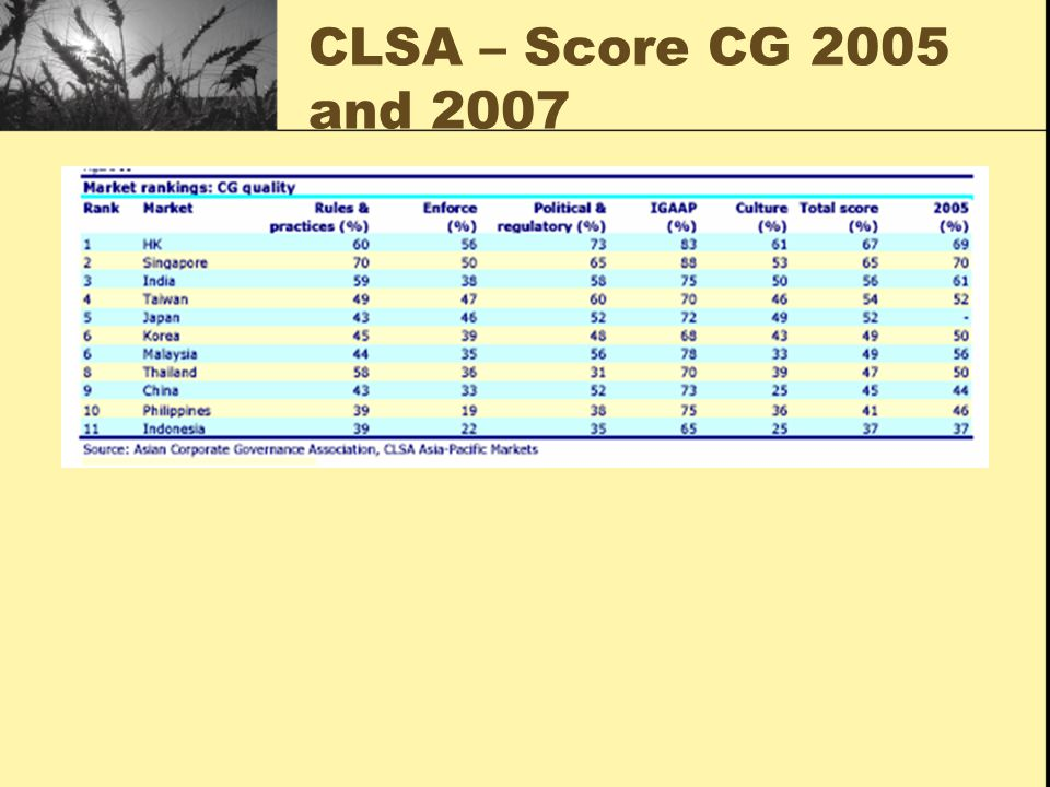 CLSA – Score CG 2005 and 2007