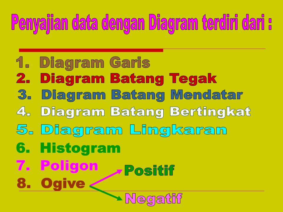 Penyajian data dengan Diagram terdiri dari :