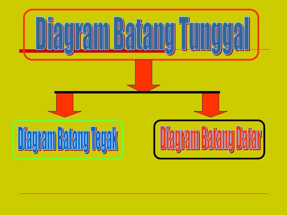 Diagram Batang Tunggal