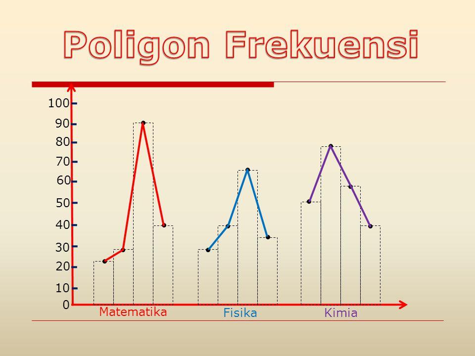 Poligon Frekuensi 100 90 80 70 60 50 40 30 20 10 Matematika Fisika