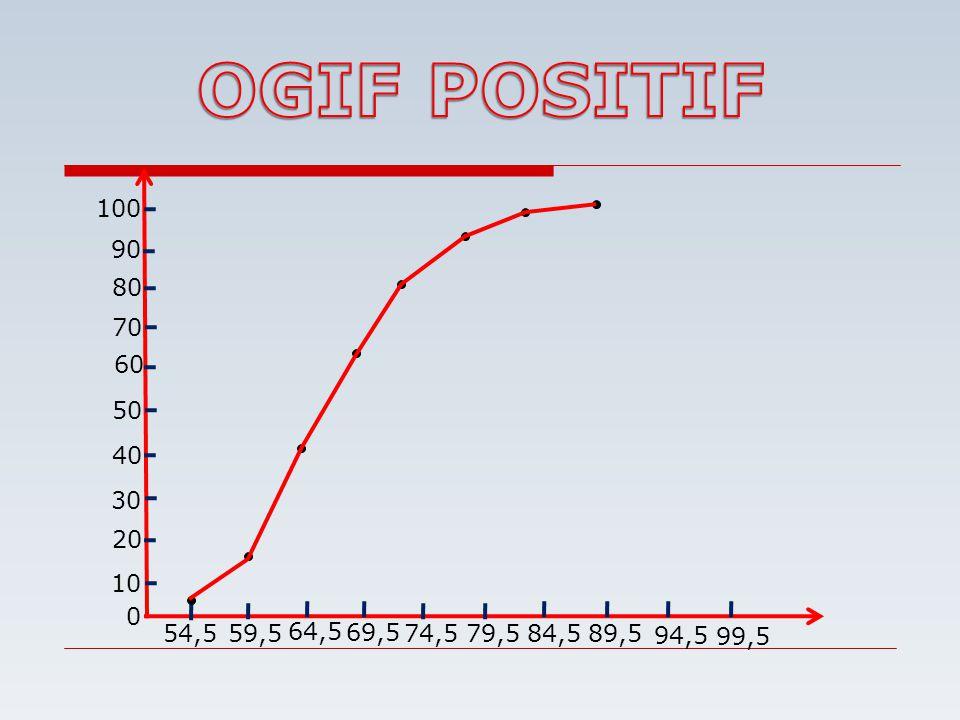 OGIF POSITIF 20 10 30 40 50 60 70 80 90 100 54,5 59,5 64,5 69,5 74,5 79,5 84,5 89,5 94,5 99,5