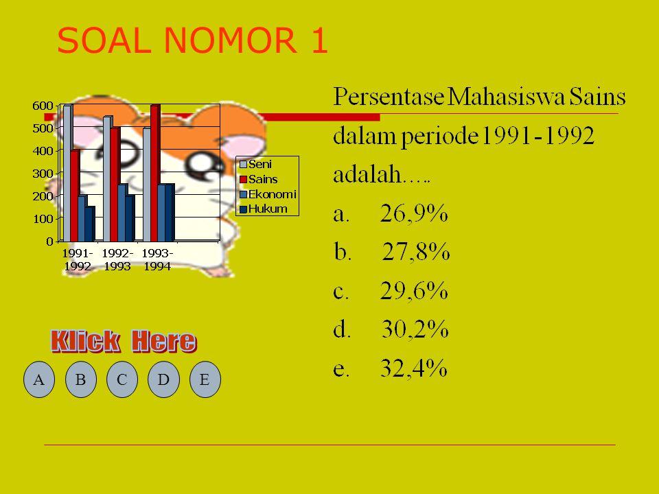 SOAL NOMOR 1 A B C D E Klick Here