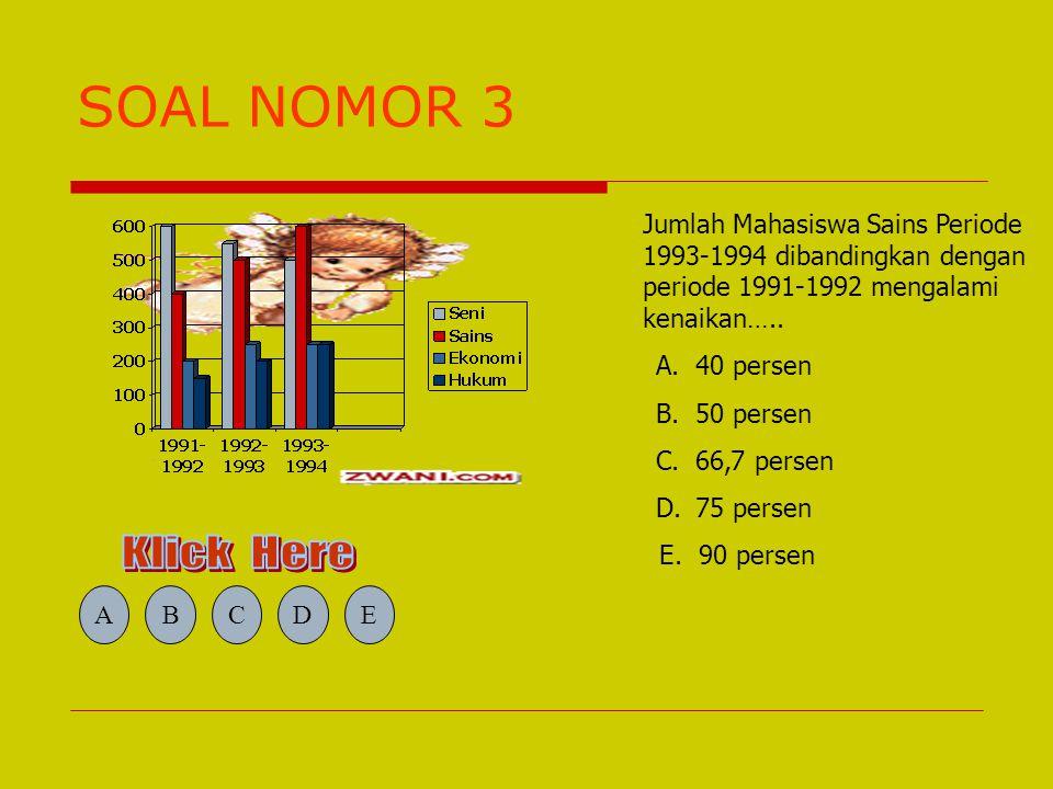 SOAL NOMOR 3 Jumlah Mahasiswa Sains Periode 1993-1994 dibandingkan dengan periode 1991-1992 mengalami kenaikan…..
