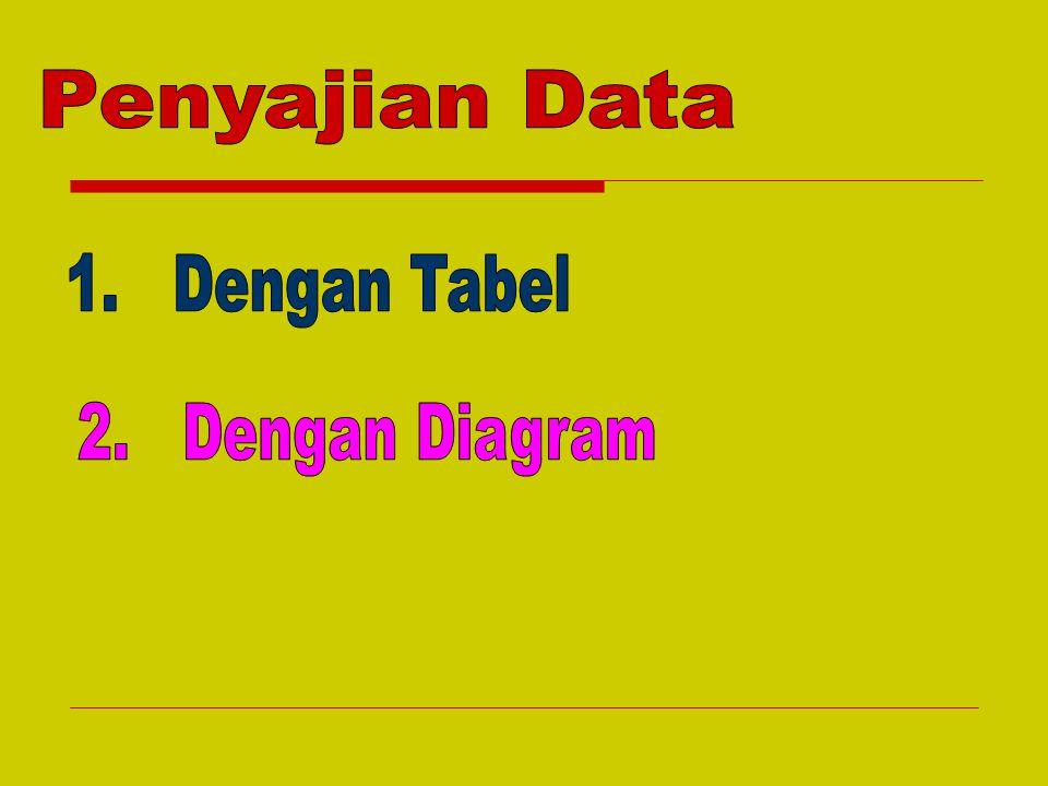 Penyajian Data 1. Dengan Tabel 2. Dengan Diagram
