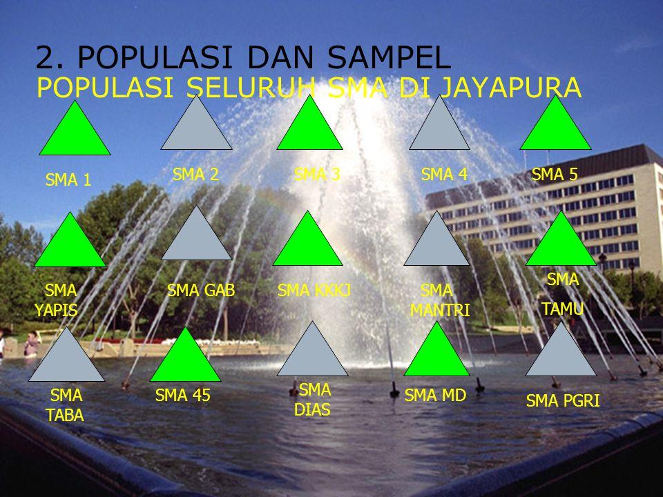 2. POPULASI DAN SAMPEL POPULASI SELURUH SMA DI JAYAPURA SMA TABA SMA 1