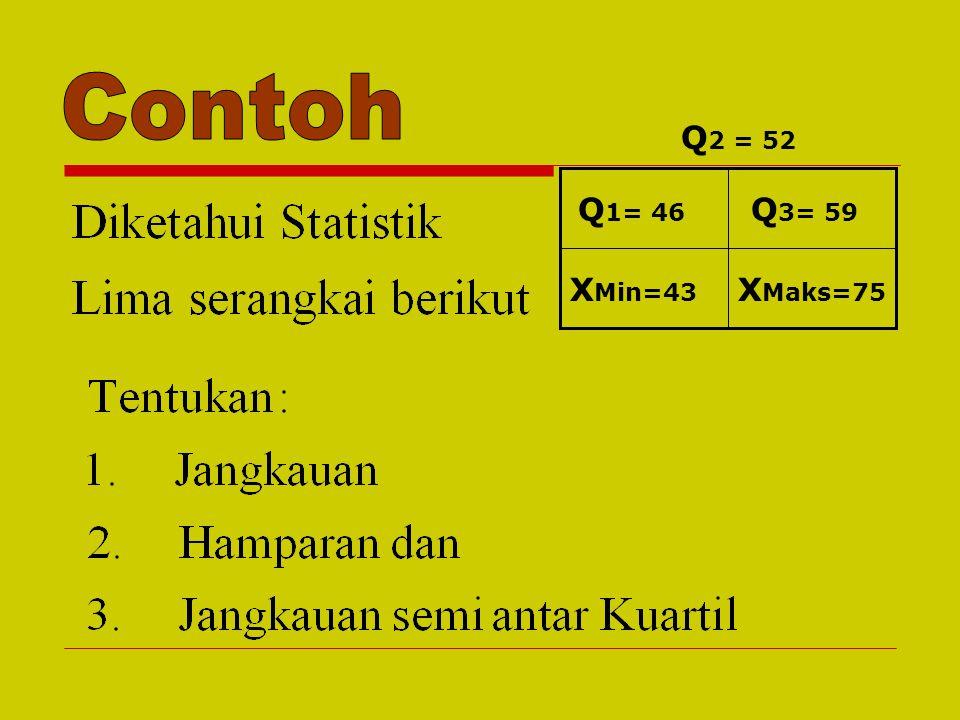 Contoh Q1= 46 Q2 = 52 Q3= 59 XMin=43 XMaks=75