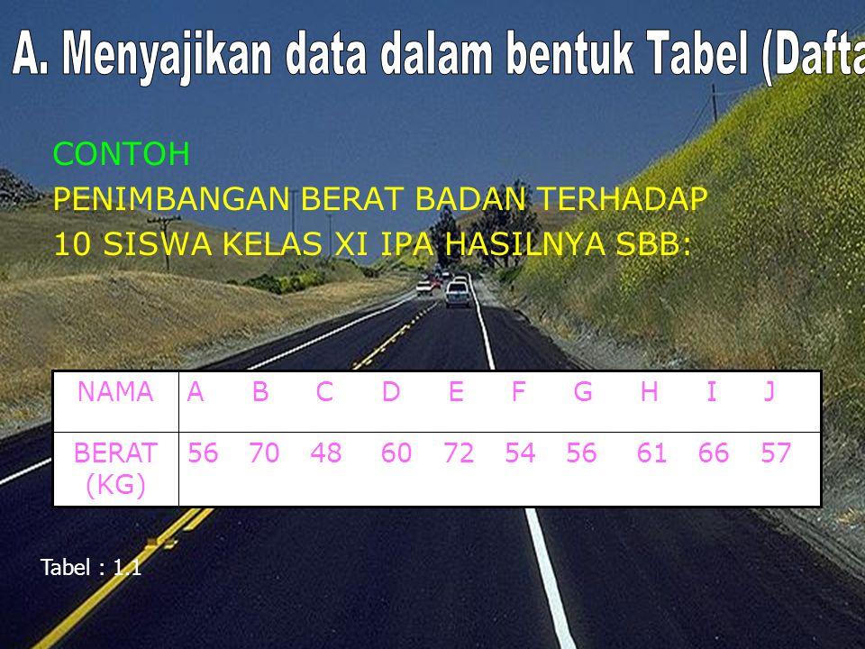A. Menyajikan data dalam bentuk Tabel (Daftar)