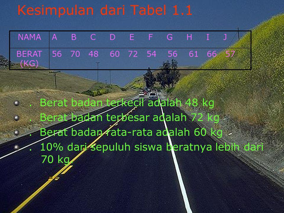 Kesimpulan dari Tabel 1.1 . Berat badan terkecil adalah 48 kg