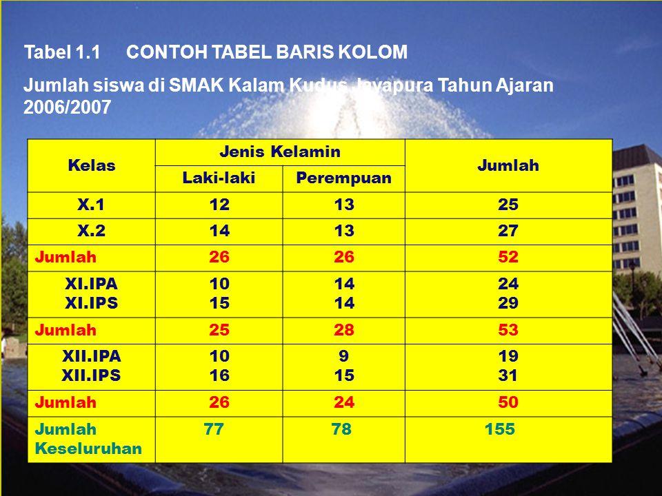 Tabel 1.1 CONTOH TABEL BARIS KOLOM