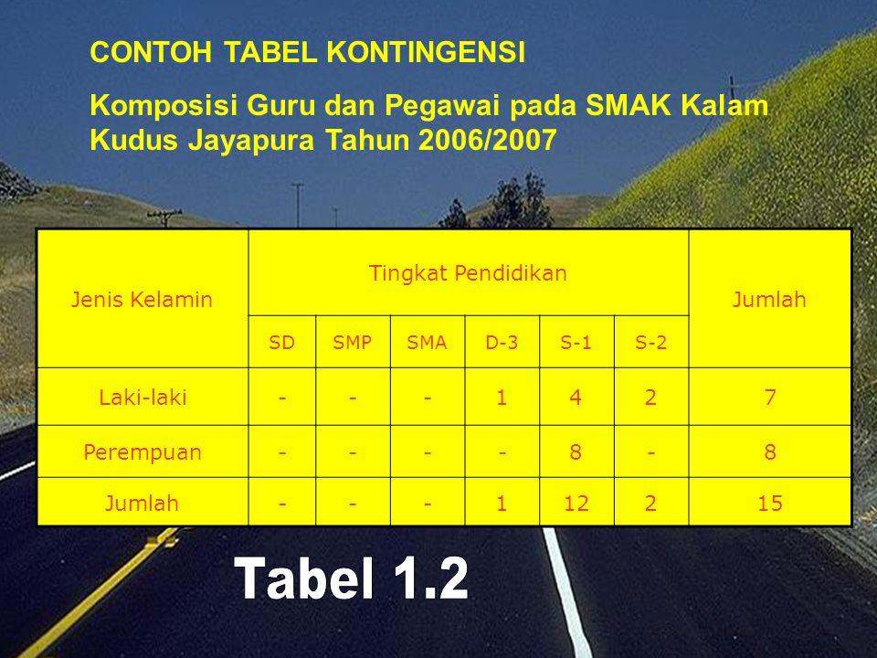Tabel 1.2 CONTOH TABEL KONTINGENSI