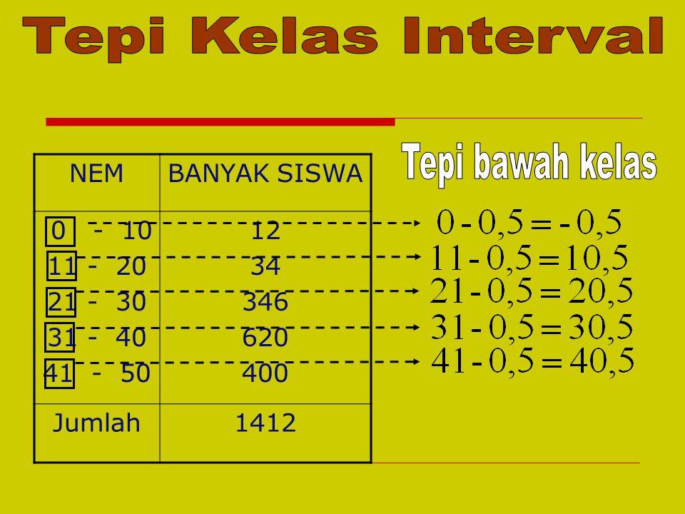 Tepi Kelas Interval Tepi bawah kelas NEM BANYAK SISWA 0 - 10 11 - 20