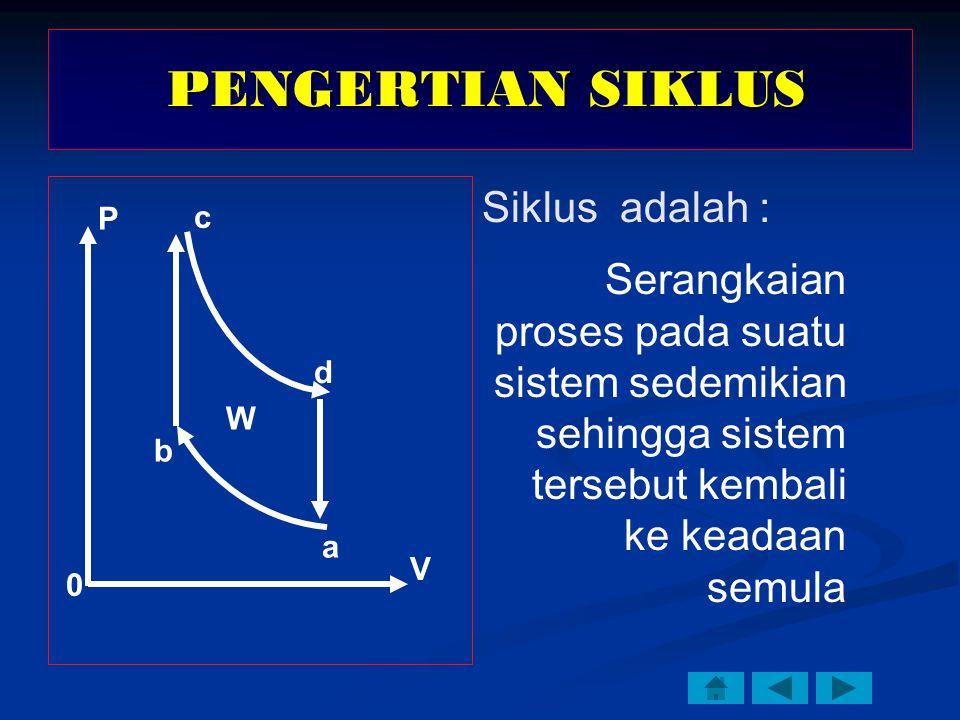 PENGERTIAN SIKLUS Siklus adalah :