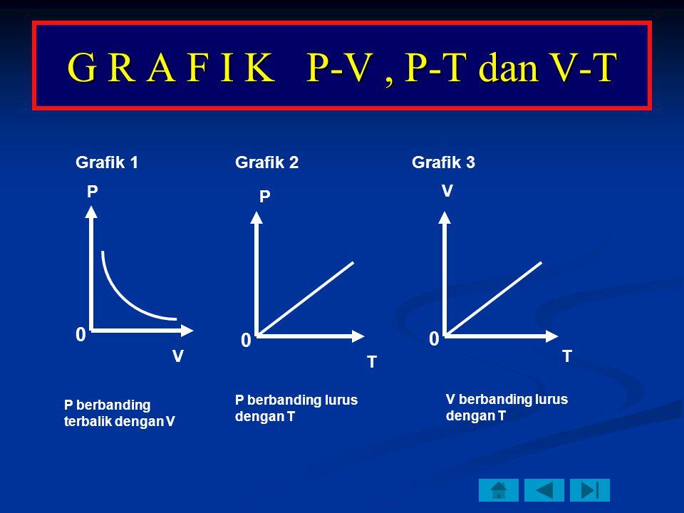 G R A F I K P-V , P-T dan V-T Grafik 1 Grafik 2 Grafik 3 P V P P V T T