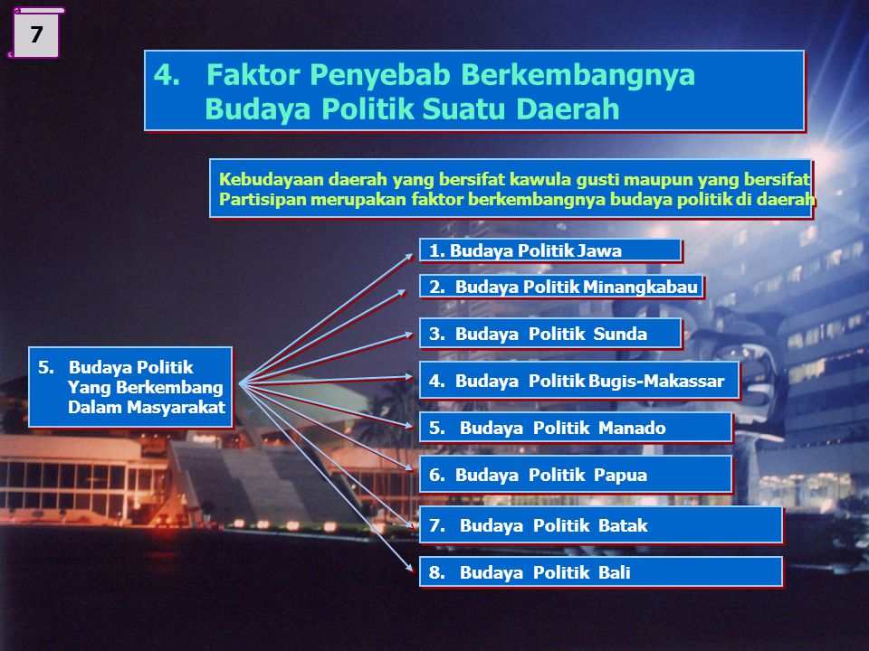 4. Faktor Penyebab Berkembangnya Budaya Politik Suatu Daerah