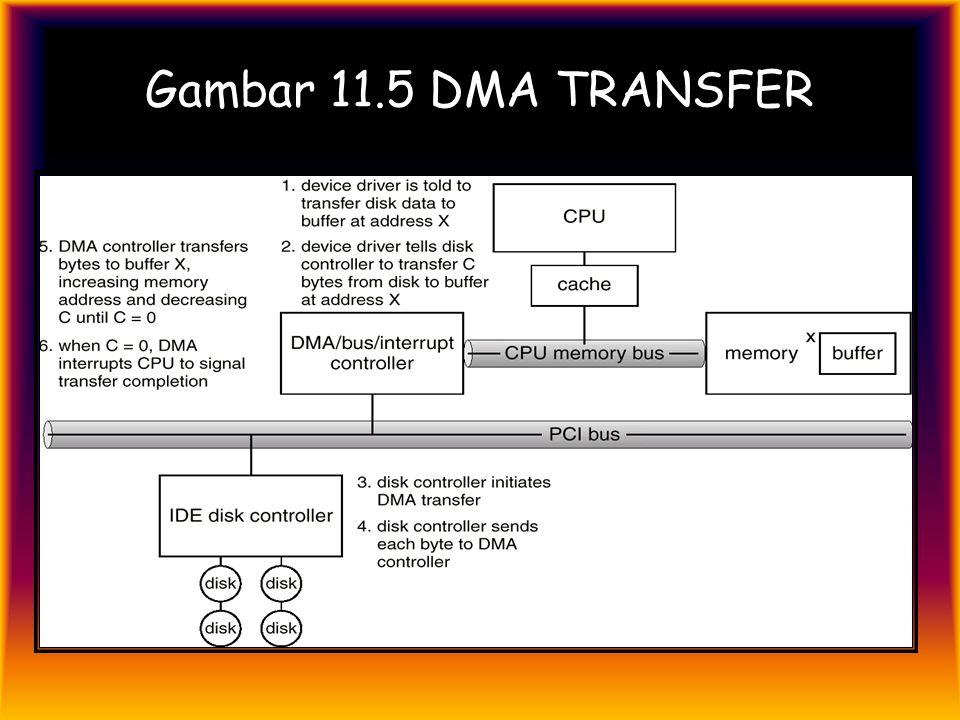 Gambar 11.5 DMA TRANSFER