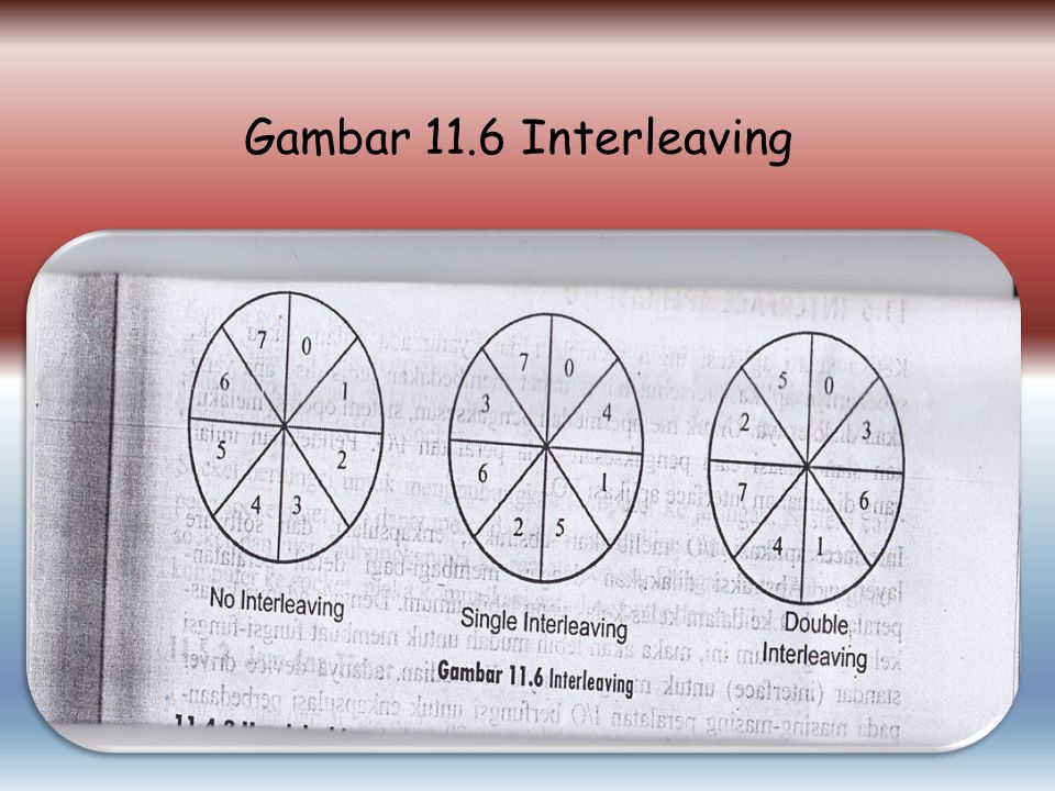 Gambar 11.6 Interleaving