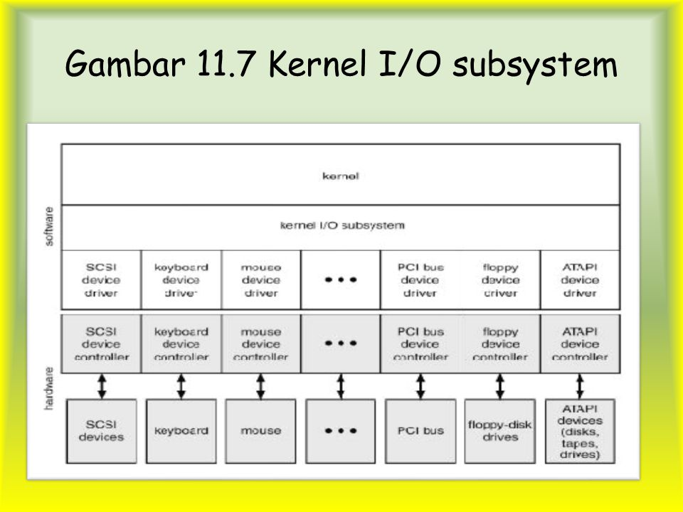 Gambar 11.7 Kernel I/O subsystem