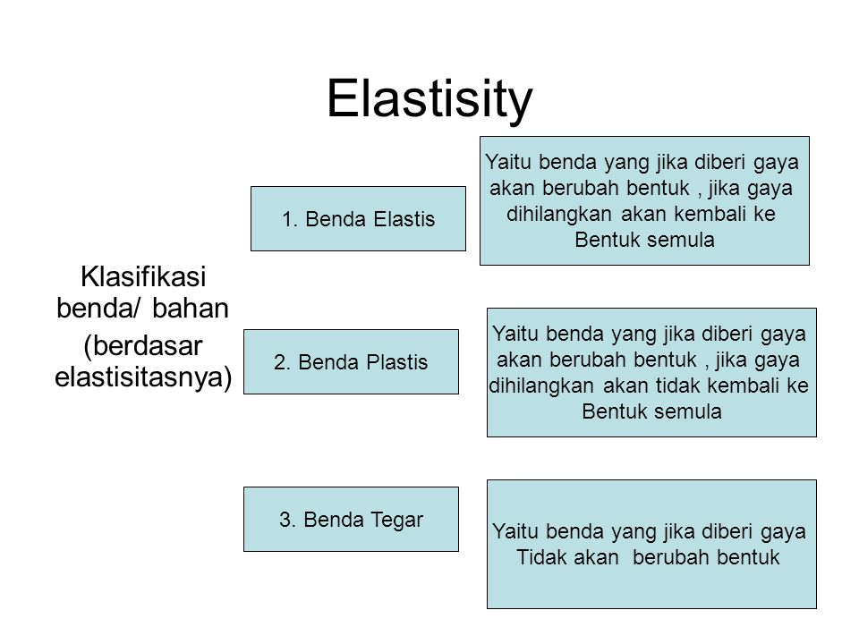 Klasifikasi benda/ bahan (berdasar elastisitasnya)