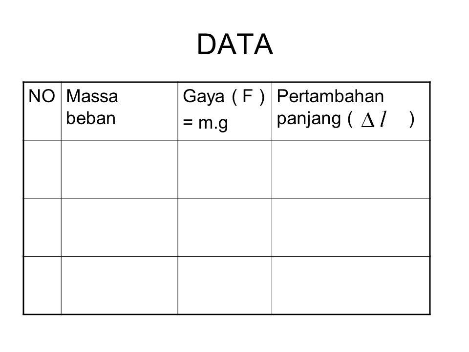 DATA NO Massa beban Gaya ( F ) = m.g Pertambahan panjang ( )