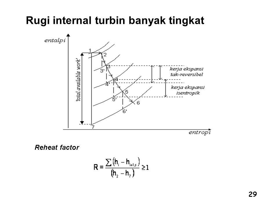 Rugi internal turbin banyak tingkat