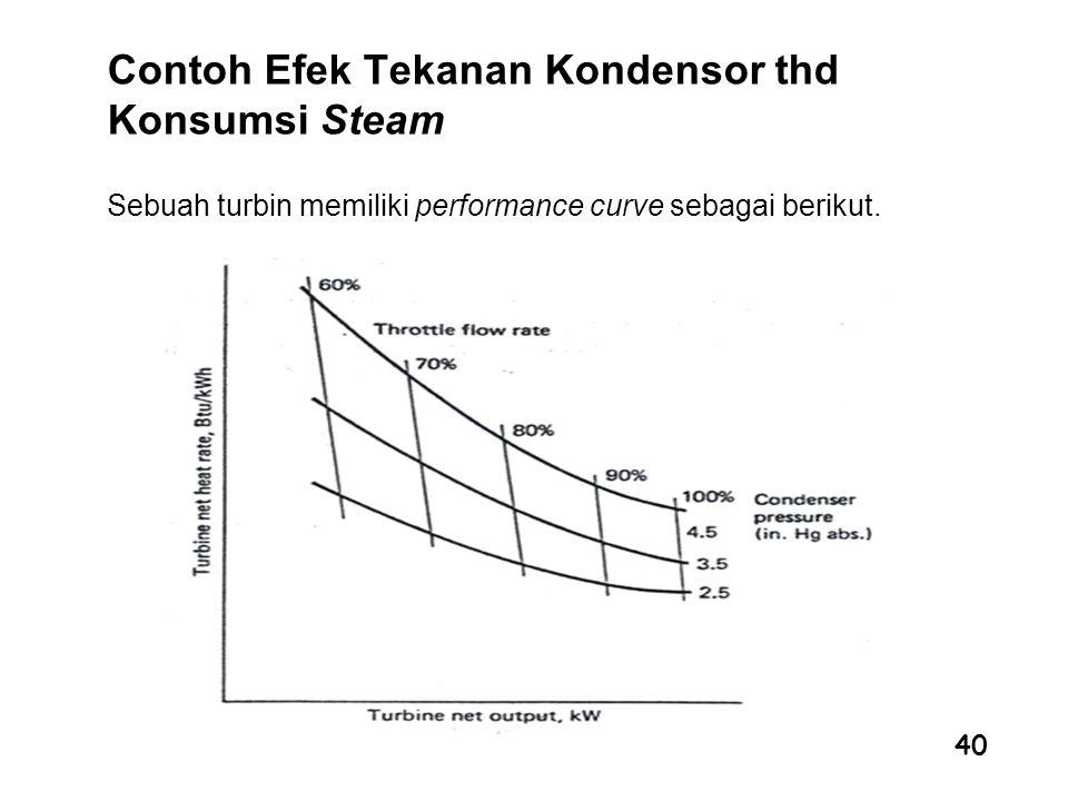 Contoh Efek Tekanan Kondensor thd Konsumsi Steam
