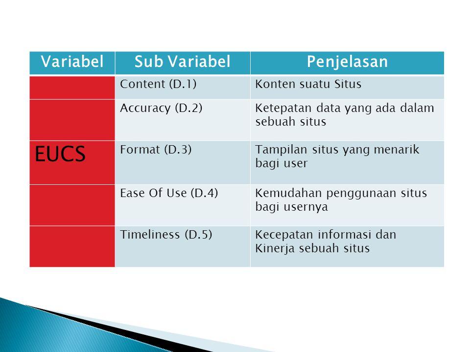 EUCS Variabel Sub Variabel Penjelasan Content (D.1) Konten suatu Situs