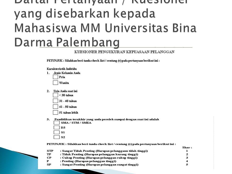 Daftar Pertanyaan / Kuesioner yang disebarkan kepada Mahasiswa MM Universitas Bina Darma Palembang