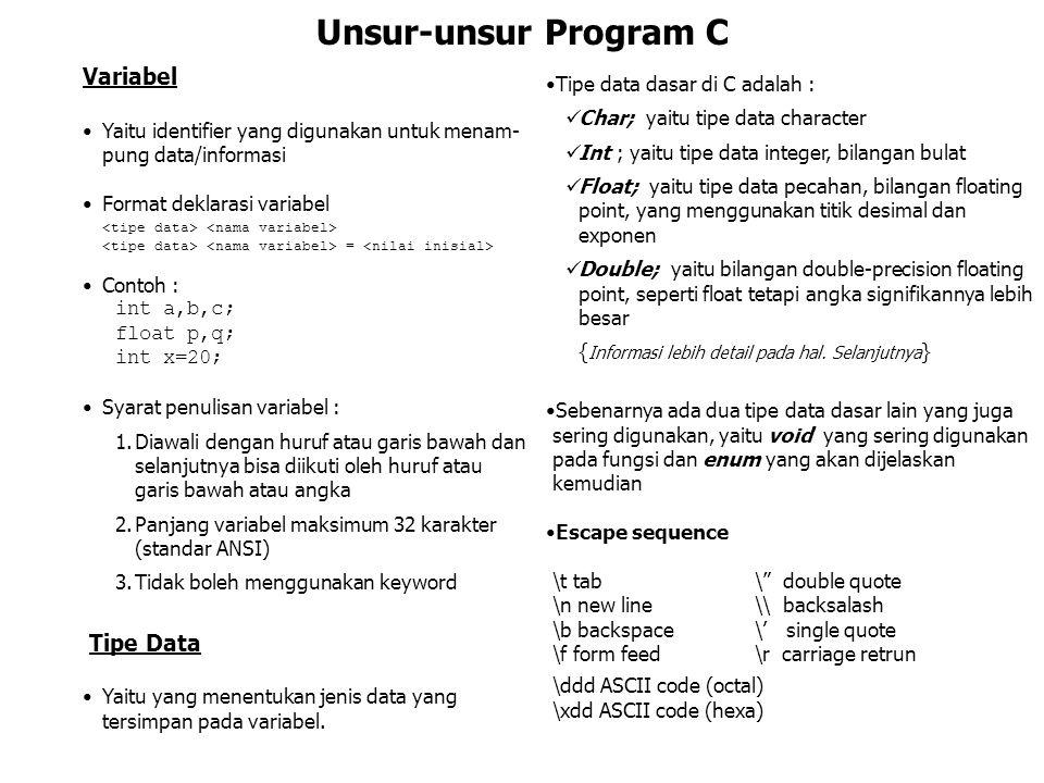 Unsur-unsur Program C Variabel Tipe data dasar di C adalah :