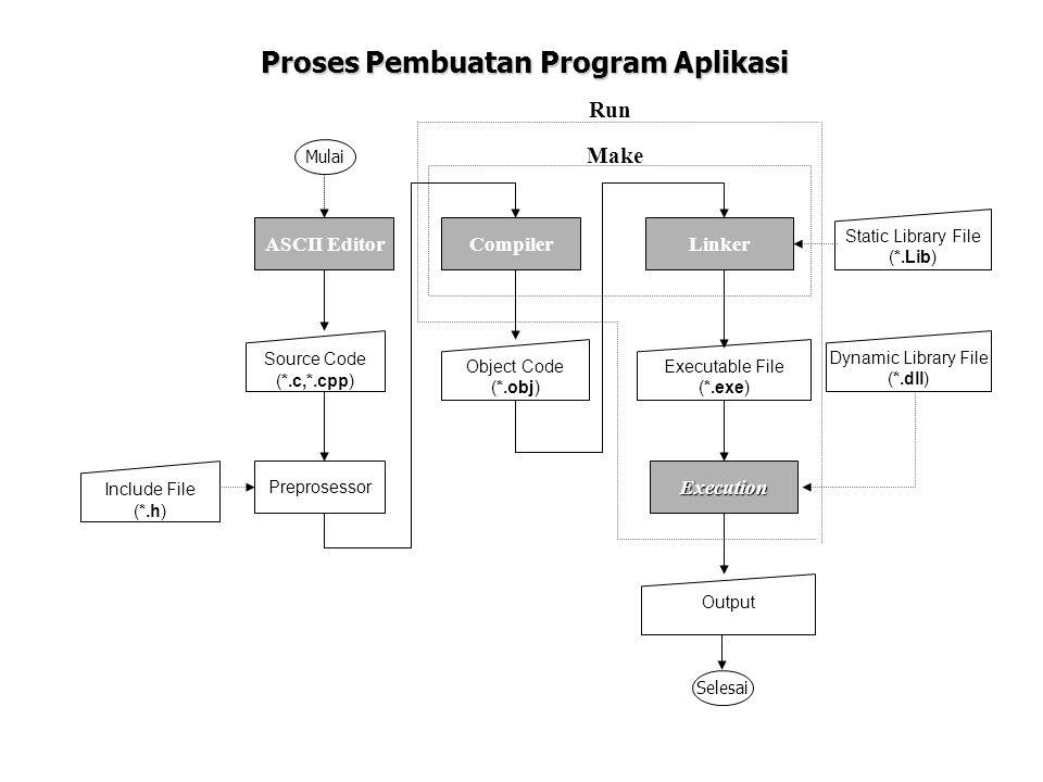 Proses Pembuatan Program Aplikasi