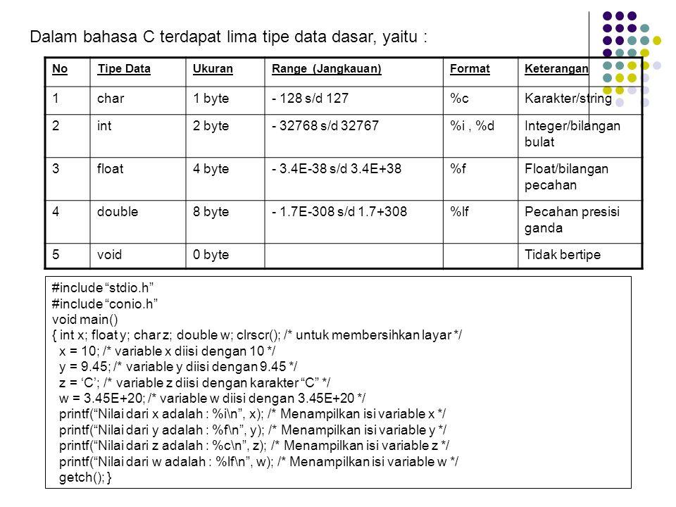 Dalam bahasa C terdapat lima tipe data dasar, yaitu :