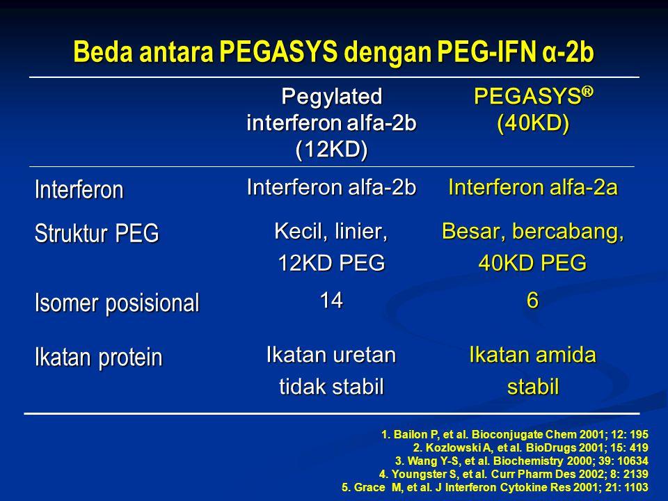 Beda antara PEGASYS dengan PEG-IFN α-2b
