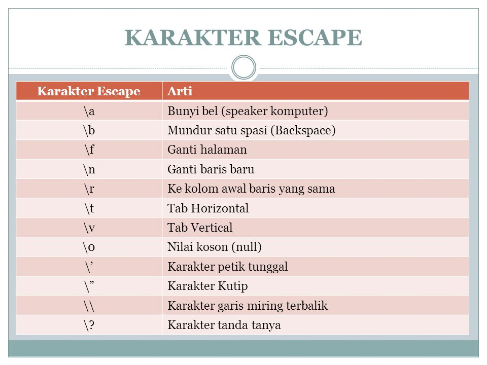 KARAKTER ESCAPE Karakter Escape Arti \a Bunyi bel (speaker komputer)