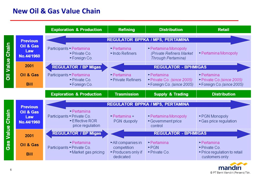 New Oil & Gas Value Chain