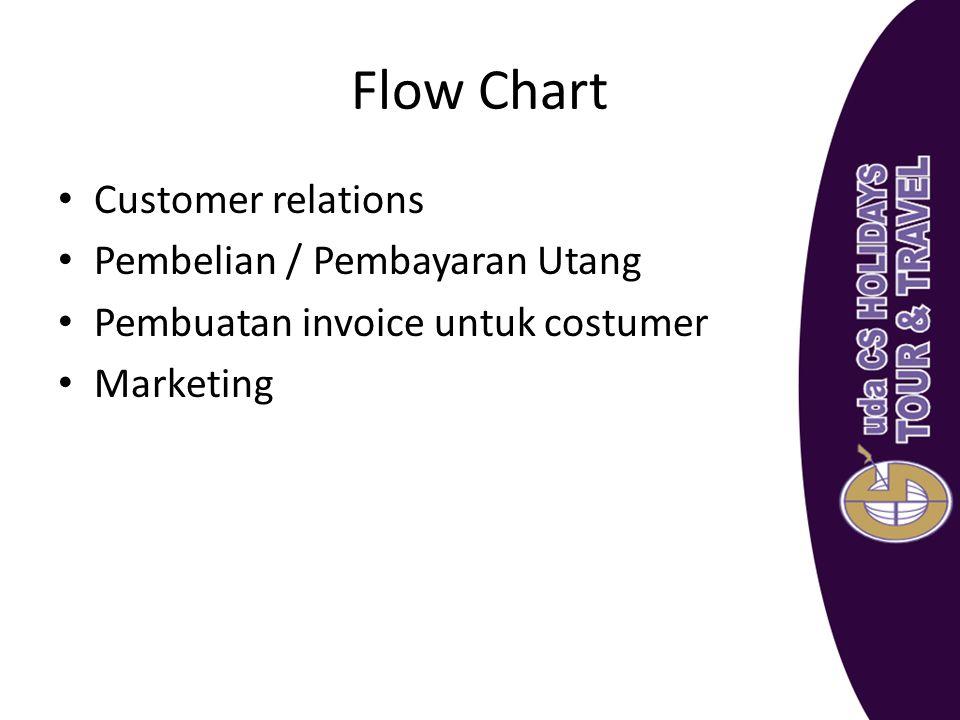 Flow Chart Customer relations Pembelian / Pembayaran Utang