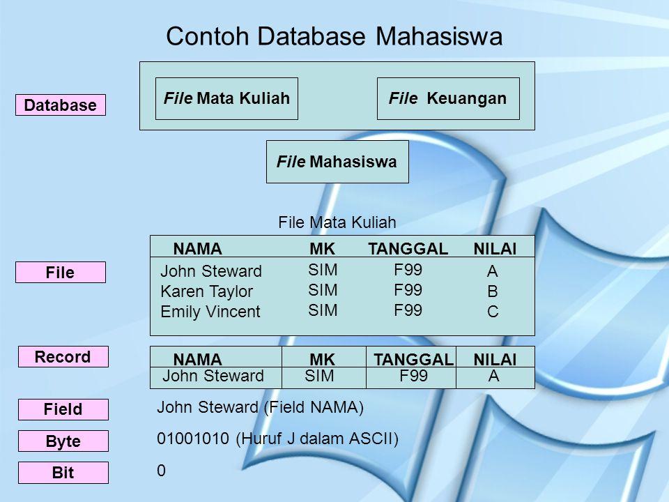 Contoh Database Mahasiswa