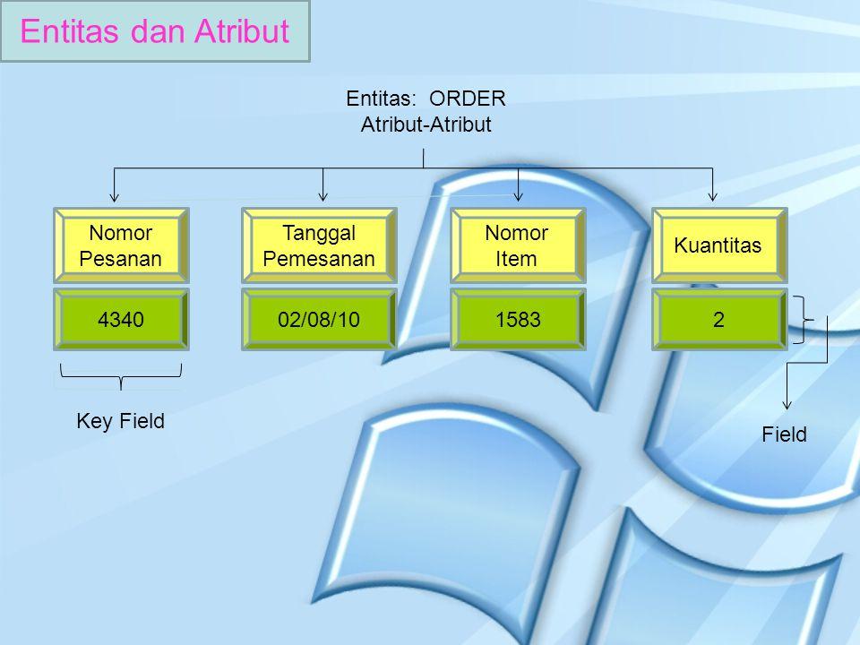 Entitas dan Atribut Entitas: ORDER Atribut-Atribut Nomor Pesanan