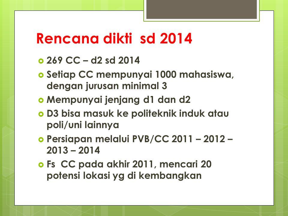 Rencana dikti sd 2014 269 CC – d2 sd 2014