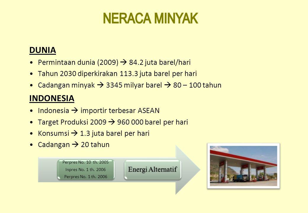 NERACA MINYAK DUNIA INDONESIA