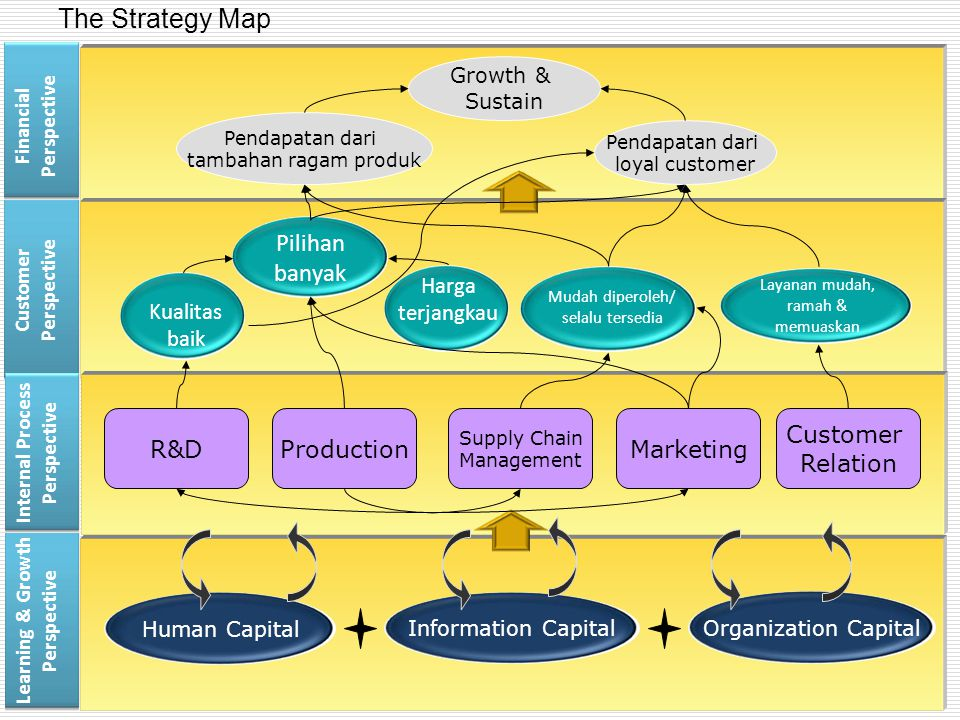 The Strategy Map Pilihan banyak R&D Production Marketing Customer