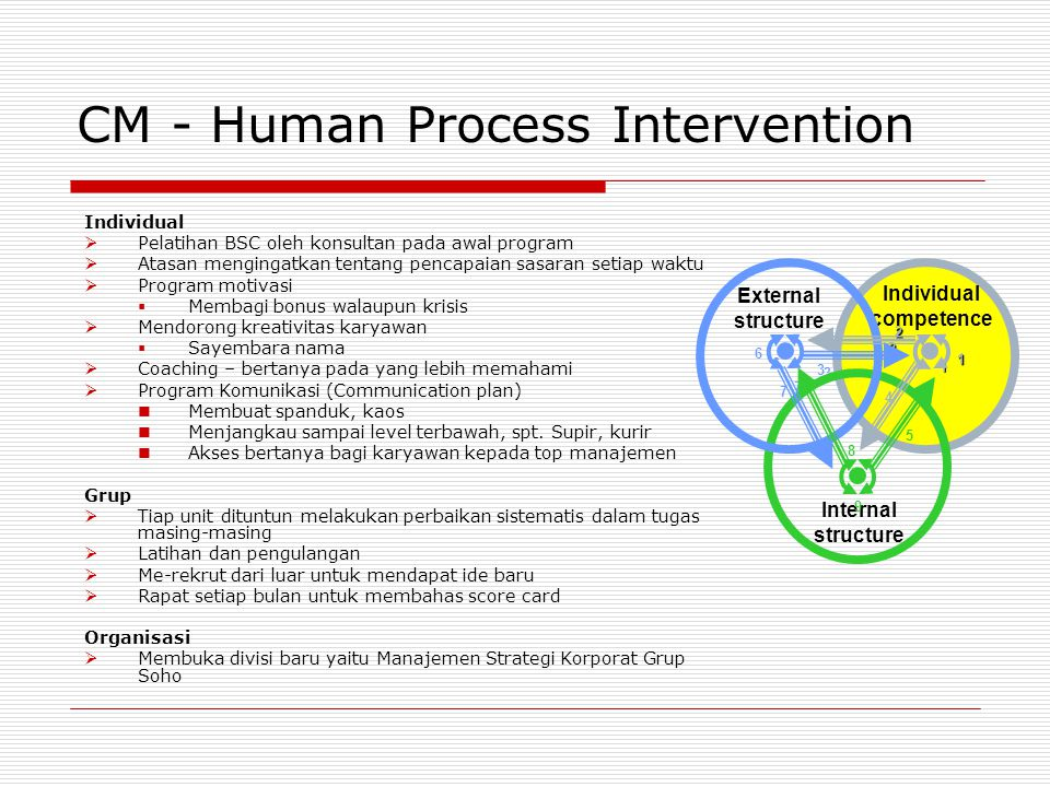CM - Human Process Intervention