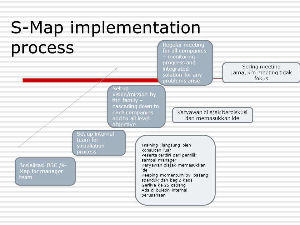 S-Map implementation process