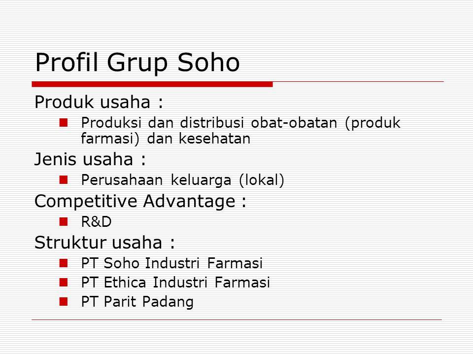Profil Grup Soho Produk usaha : Jenis usaha : Competitive Advantage :
