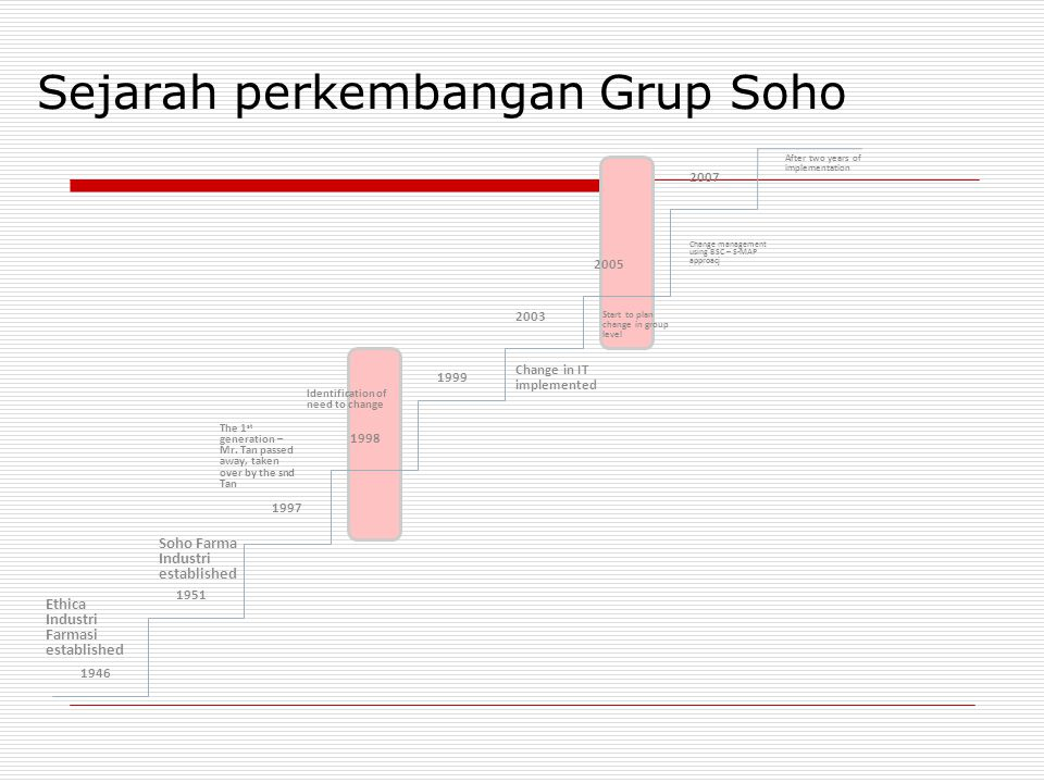 Sejarah perkembangan Grup Soho